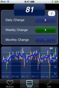 HRV Chart