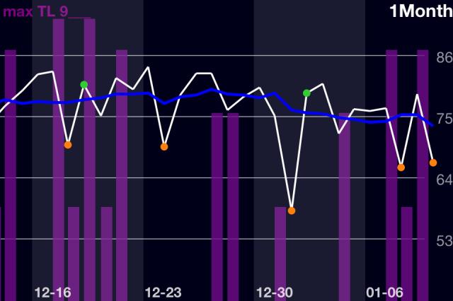 RPE Trend Jan 10