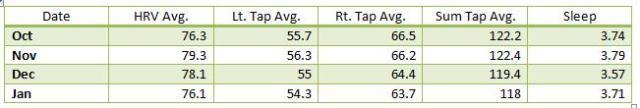 data table avg