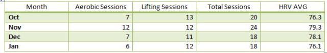 lift_vs_hrv_table