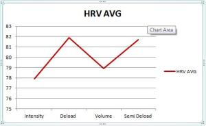 HRV Avg Trend Reaction Blog