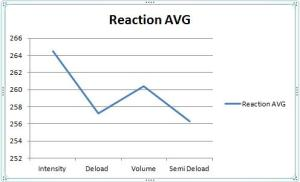 Reaction average trend