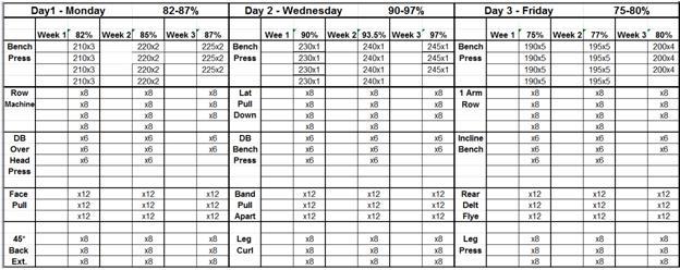 Download free Powerlifting Training Program Excel ...