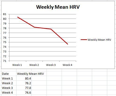 Weekly mean