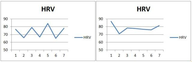 HRV: Means and Variation