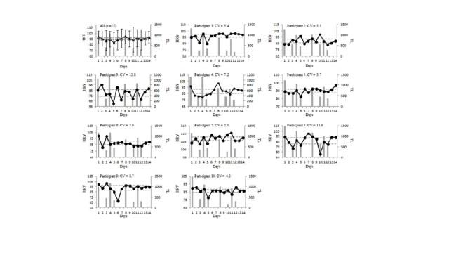 Figure interpreting daily HRV