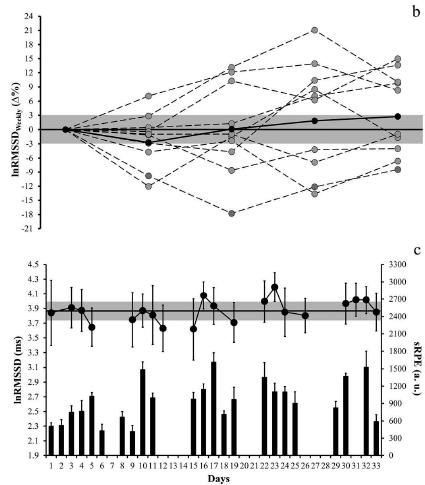 HRV futsal Fig 1