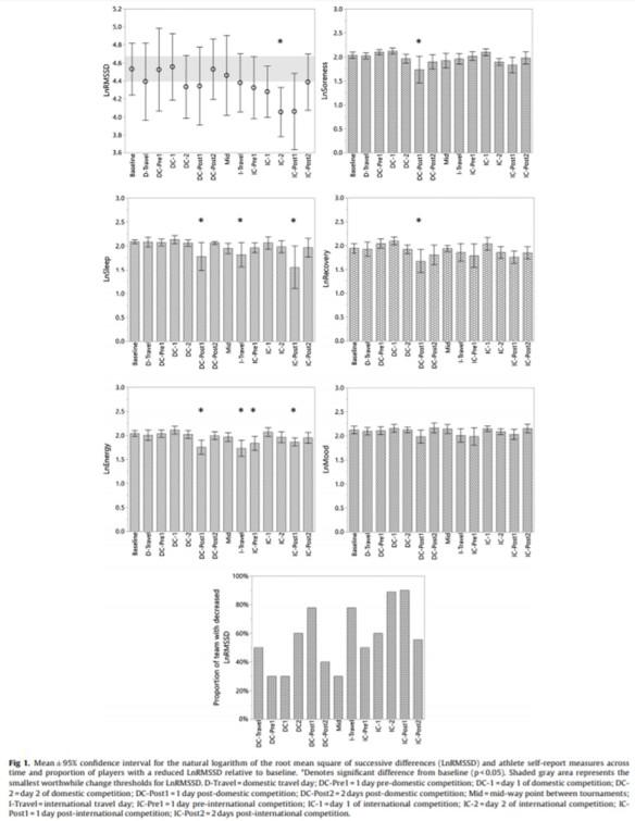 JSAMS Fig 1 HRV rugby 7 consecutive tournaments Flatt et al.