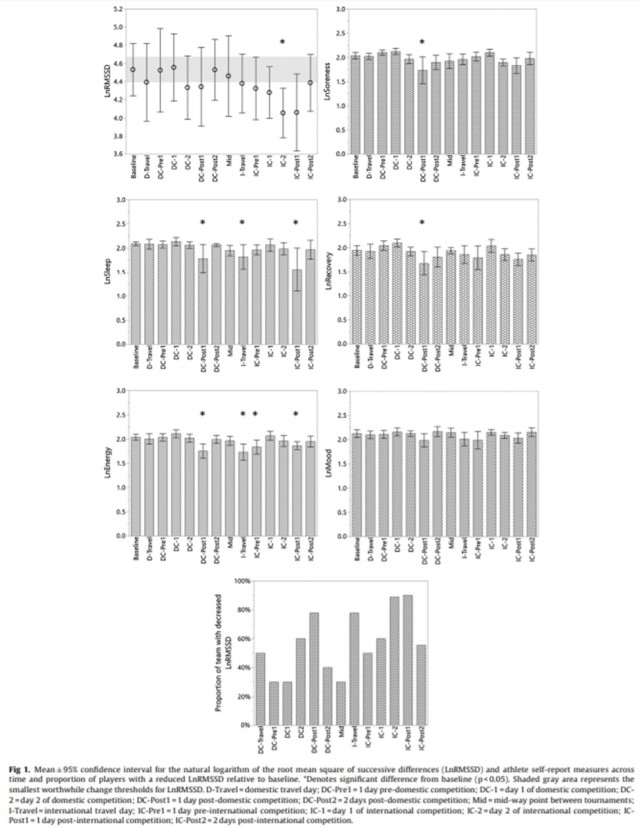 JSAMS Fig 1 HRV rugby 7 consecutive tournaments Flatt et al.