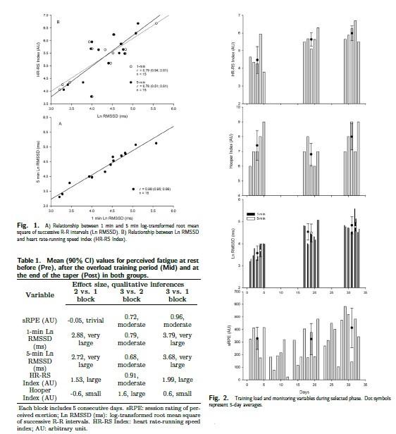 Case study HRV RSI